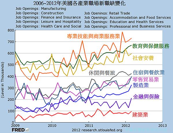 2006~2012年美國各產業職場新職缺變化