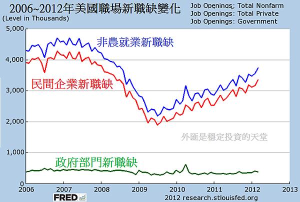 2006~2012年美國職場新職缺變化