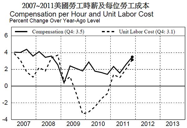 2007~2011美國勞工時薪及每位勞工成本