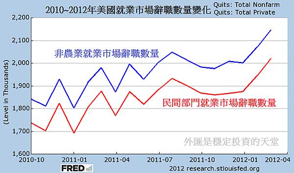 2010~2012年美國就業市場辭職數量變化