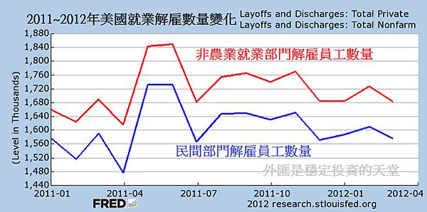 2011~2012年美國就業解雇數量變化