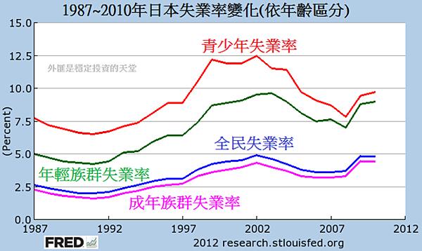1987~2010年日本失業率變化(依年齡區分)