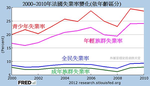 2000~2010年法國失業率變化(依年齡區分)