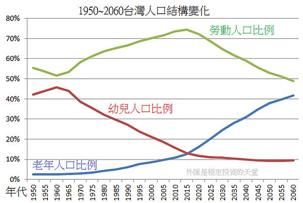 1950~2060台灣人口結構變化