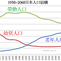 1950~2060日本人口結構