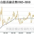 1985~2010台股線圖走勢