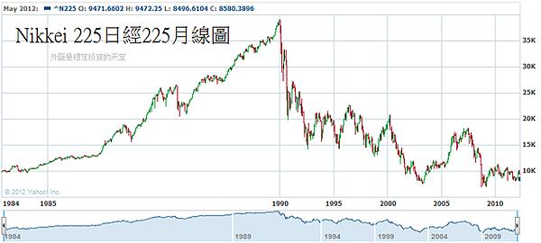 Nikkei 225日經225月線圖