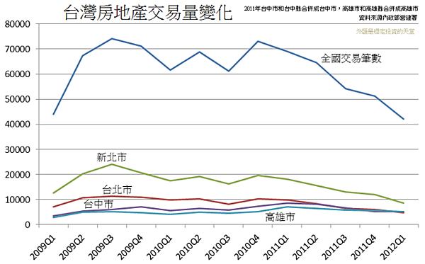 台灣房地產交易量變化