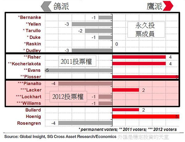 2012聯準會投票權成員