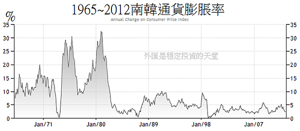1965~2012南韓通貨膨脹率