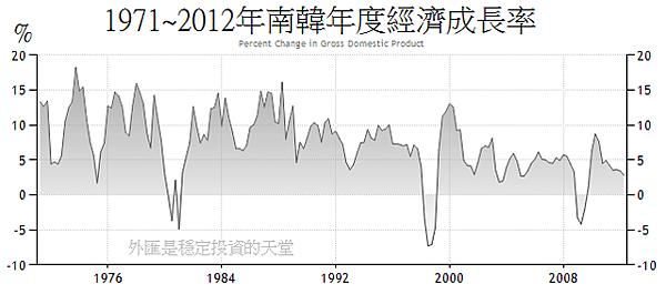1971~2012年南韓年度經濟成長率