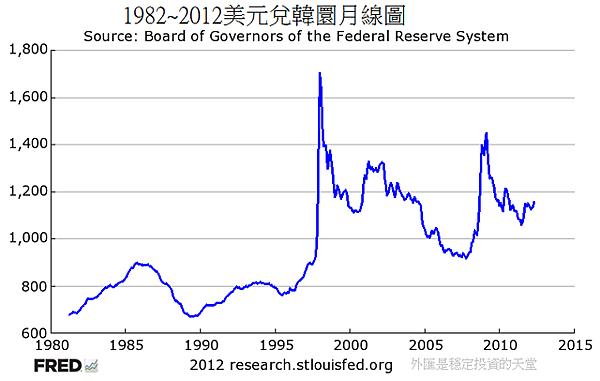 1982~2012美元兌韓圜月線圖