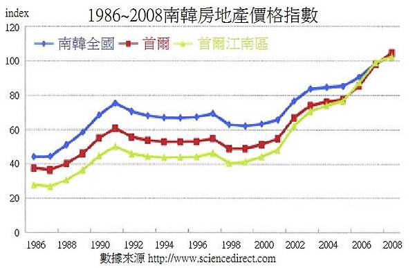 1986~2008年Korea housing price...