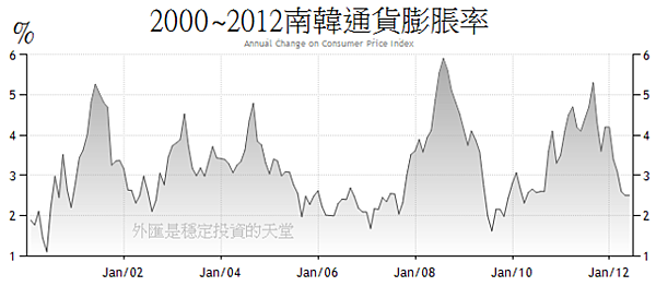2000~2012南韓通貨膨脹率