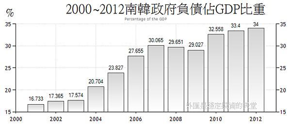 2000~2012南韓政府負債佔GDP比重