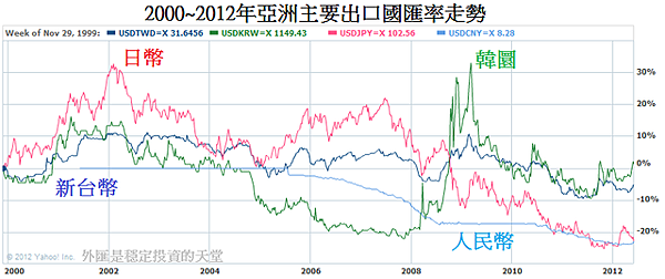 2000~2012年亞洲主要出口國匯率走勢