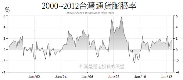 2000~2012台灣通貨膨脹率