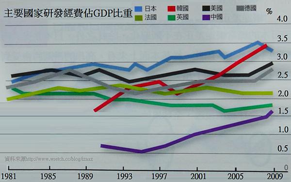 主要國家研發經費佔GDP比