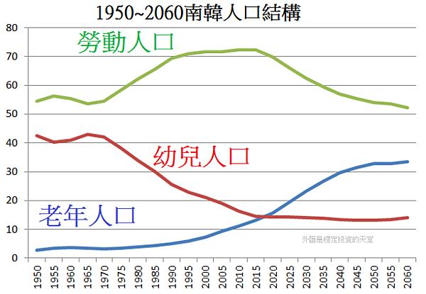 1950~2060南韓人口結構