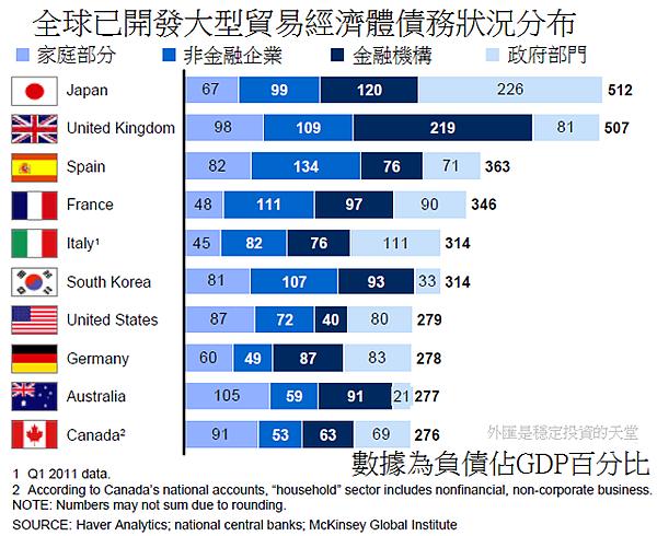 2011年第二季全球已開發大型貿易經濟體債務狀況分布