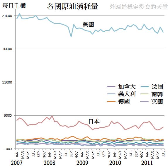 2007~2011各國原油消耗量