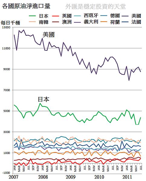 2007~2011各國原油淨進口量