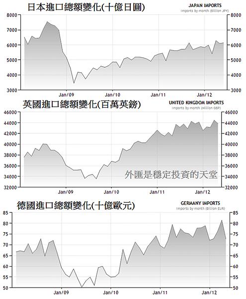 2008~2012年六大進口地區變化1