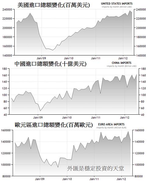 2008~2012年六大進口地區變化2