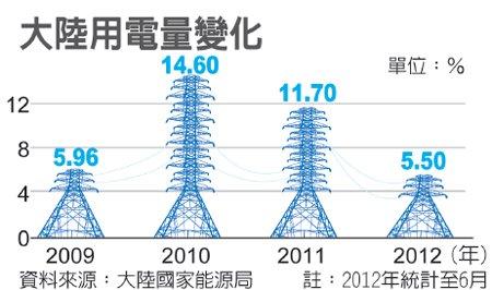 2009~2012年上半年中國用電量
