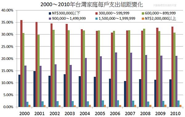 2000~2010年台灣家庭每戶支出組距變化