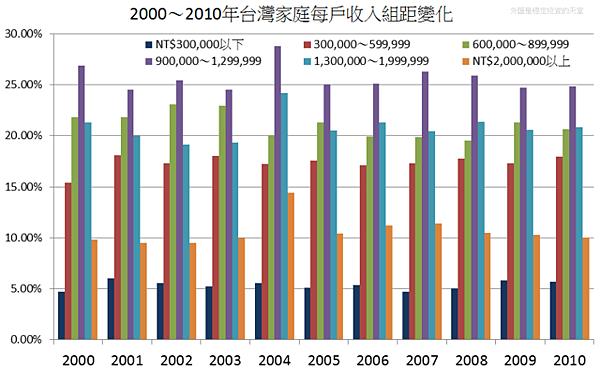 2000~2010年台灣家庭每戶收入組距變化