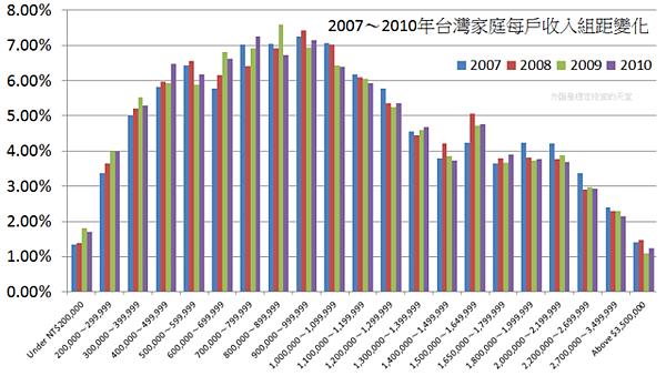 2007~2010年台灣家庭每戶收入組距變化