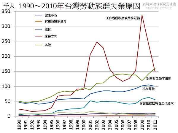 1990~2010年台灣勞動族群失業原因
