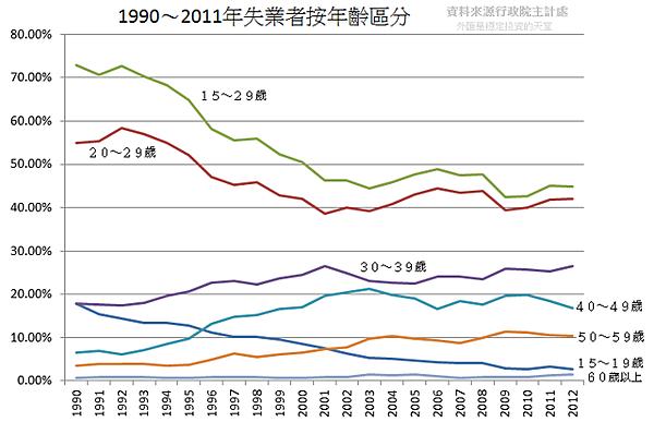 1990~2011年失業者按年齡區分