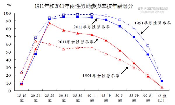 1991和2011年兩性勞動力參與率按年齡組分