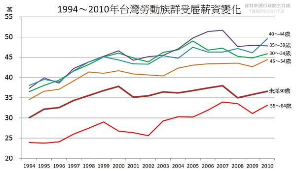 1994~2010年台灣勞動族群受雇薪資變化