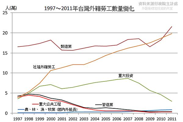 1997~2011年台灣外籍勞工數量變化