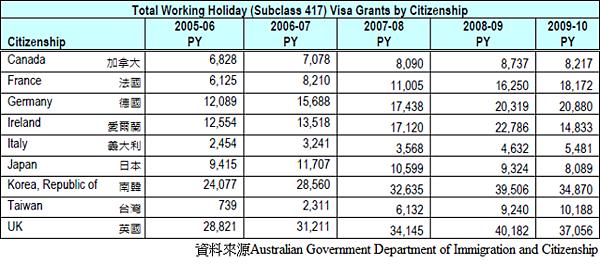 2005~2010年澳洲旅遊打工簽證核發數量