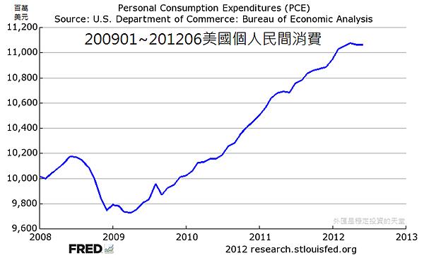 200901~201206美國個人民間消費
