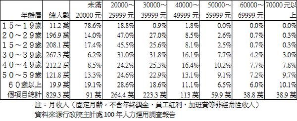 2011年台灣受薪階級勞工每月薪資