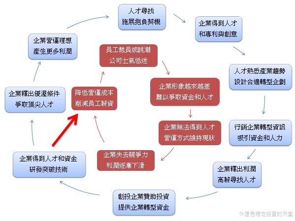 企業薪資循環