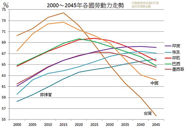 2000~2045年各國勞動力走勢