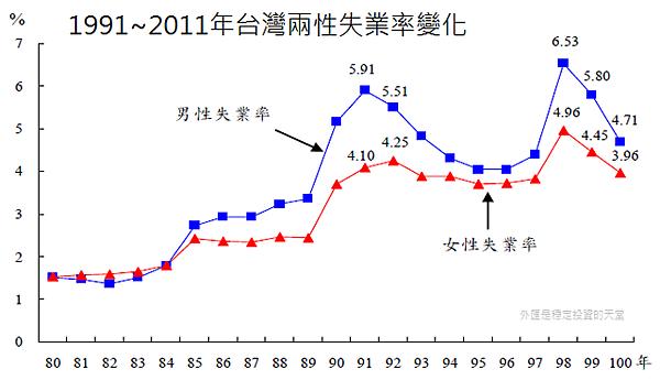 1991~2011年台灣兩性失業率變化