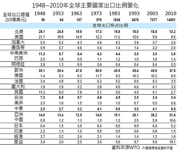 1948~2010年全球主要國家出口比例變化