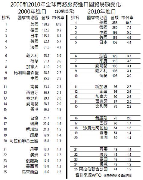2000和2010年全球商務服務進口國貿易額變化