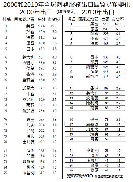 2000和2010年全球商務服務出口國貿易額變化