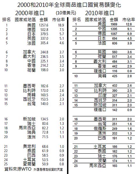 2000和2010年全球商品進口國貿易額變化