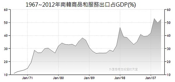 1967~2012年南韓商品和服務出口占GDP(%)
