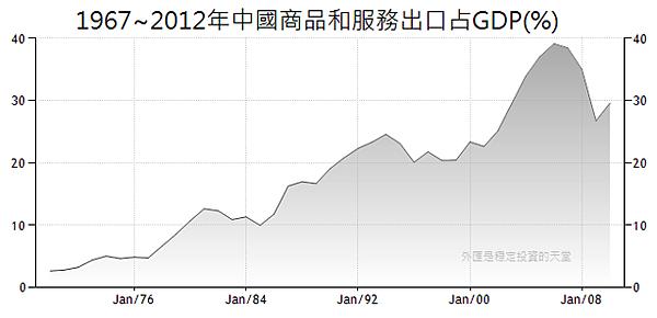 1967~2012年中國商品和服務出口占GDP(%)
