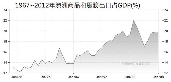 1967~2012年澳洲商品和服務出口占GDP(%)